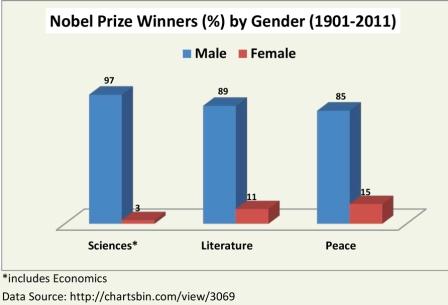 Nobel Laureates (1901-2011)